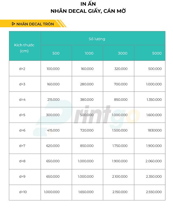 Bảng báo giá in decal giấy, decal trong, decal nhựa chất lượng cao