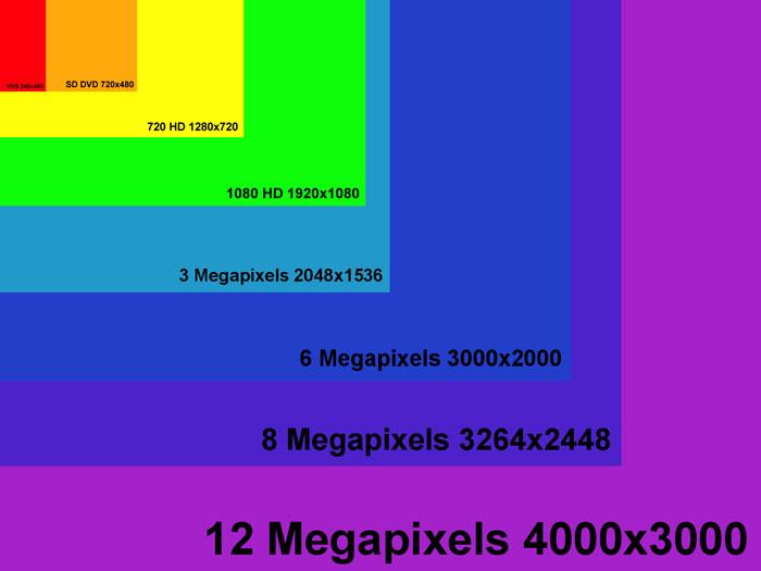 Pixel là gì? Ý nghĩa của pixel trong thiết kế và in ấn